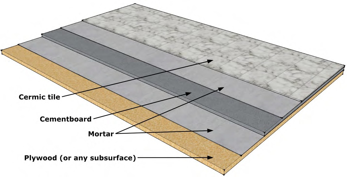 9a8497547 Figure 2.21 Different layers in a typical ceramic tile floor