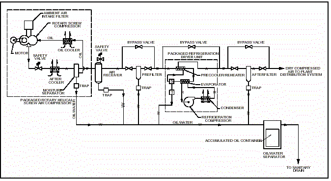 Mechanical Systems Commissioning Help | EZ-pdh.com on compressed air system scheme, compressed air system home, compressed air tank, compressed air system components, compressed air products, compressed air water removal filters, compressed air diagram, compressed air manifold, compressed air system digital, compressed air system drawings, compressed air tubing, compressed air piping, compressed air system cad, compressed air tools, compressed air system parts, compressed air system wiring, air-handler schematic, compressed air filtration system, compressed air systems cas, compressed air system design,