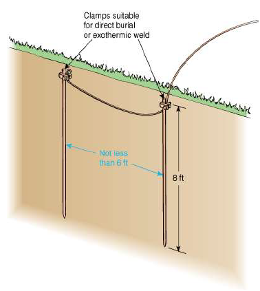 Grounding and Bonding of Electrical Systems Help | EZ-pdh com