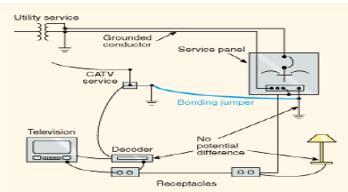 isolated ground receptacle wiring diagram grounding and bonding of electrical systems help ez pdh com  grounding and bonding of electrical